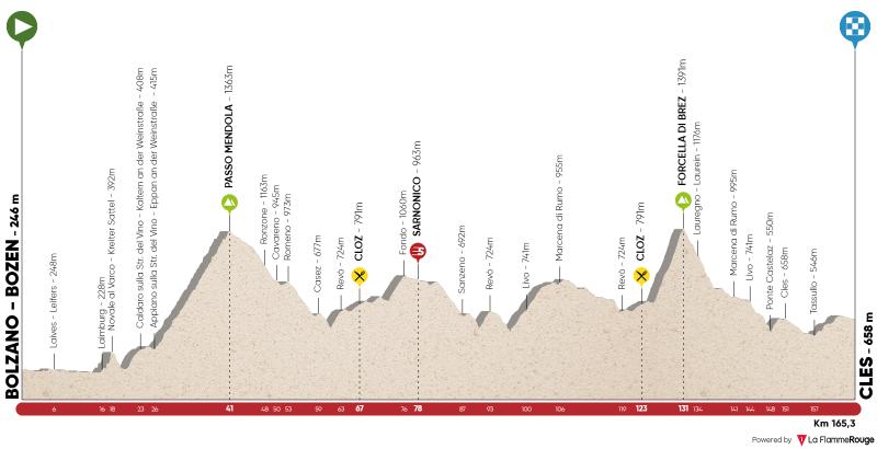 4a tappa: Bolzano/Bozen - Cles