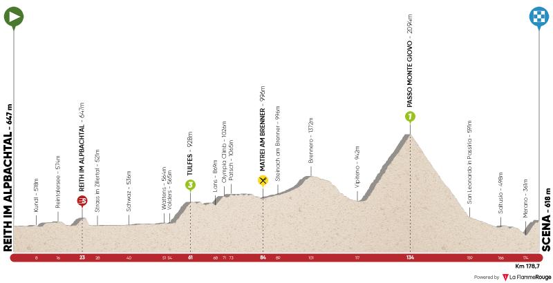 2ª tappa: Reith im Alpbachtal - Scena