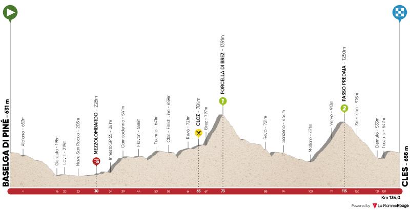 Stage 4: Baselga di Pinè - Cles