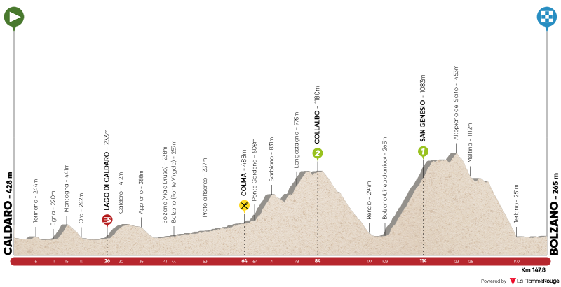 5ª tappa: Caldaro - Bolzano