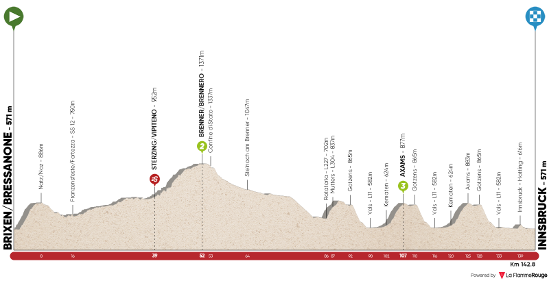 Stage 1: Brixen/Bressanone - Innsbruck