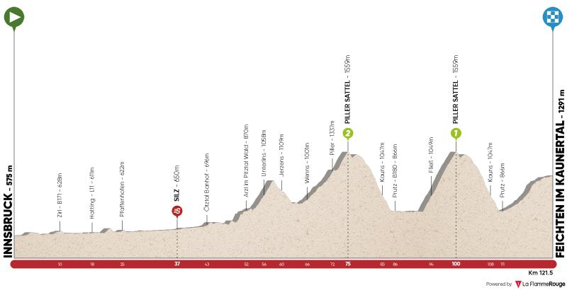 Stage 2: Innsbruck – Feichten im Kaunertal
