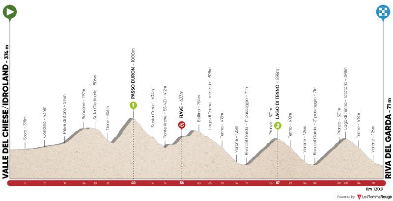 Stage 5: Valle del Chiese/Idroland - Riva del Garda