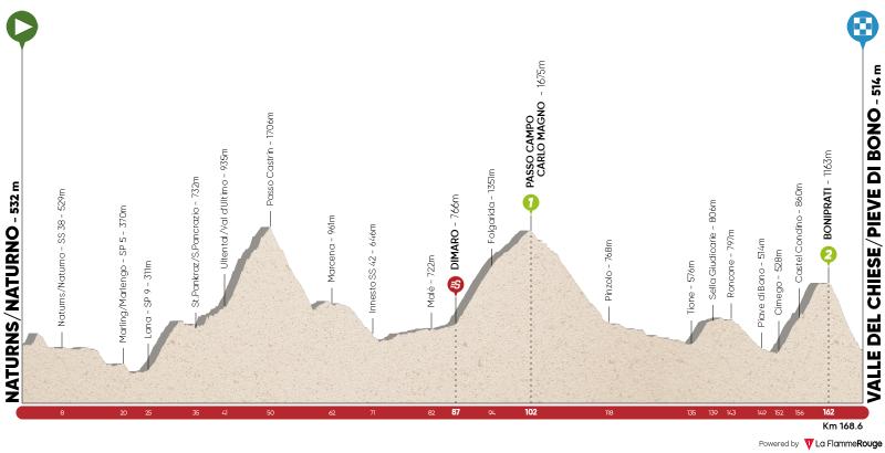 Stage 4: Naturns/Naturno – Valle del Chiese/Pieve di Bono