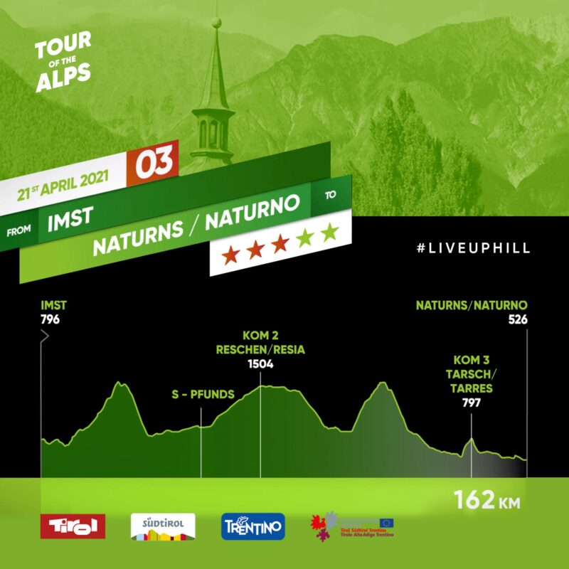#TotA Day 3: From Imst to Naturns/Naturno, 162 Km that inspire attackers