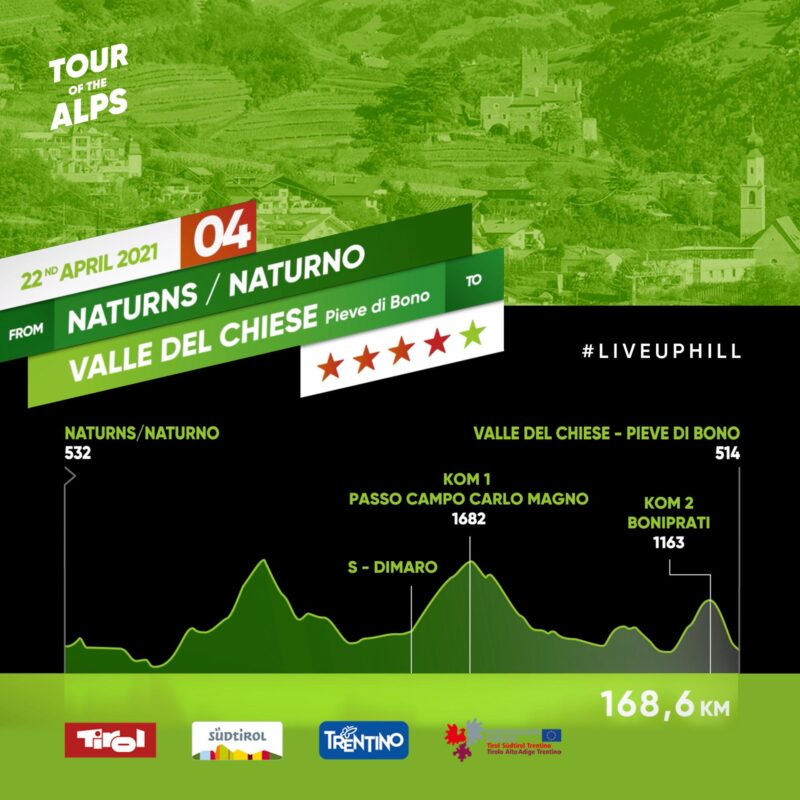 #TotA Day 4: The queen stage leads the peloton to Trentino