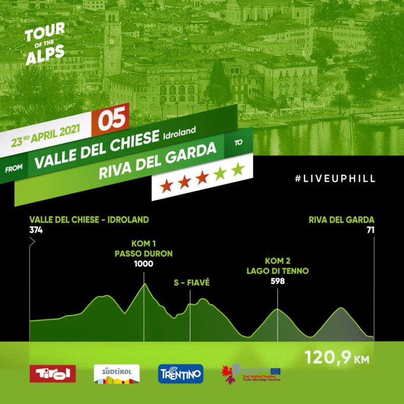 #TotA Day 5: A scenic final in Riva del Garda for an exciting race